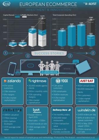 Infographic E-Commerce Investment Study